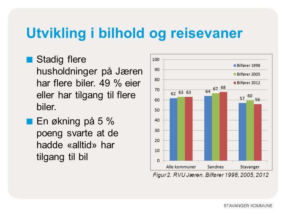 STAVANGER KOMMUNE Utvikling i bilhold og reisevaner ■ Stadig flere husholdninger på Jæren har flere biler. 49 % eier eller har tilgang til flere biler