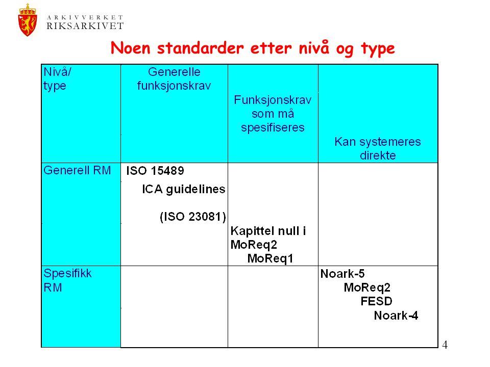 4 Noen standarder etter nivå og type