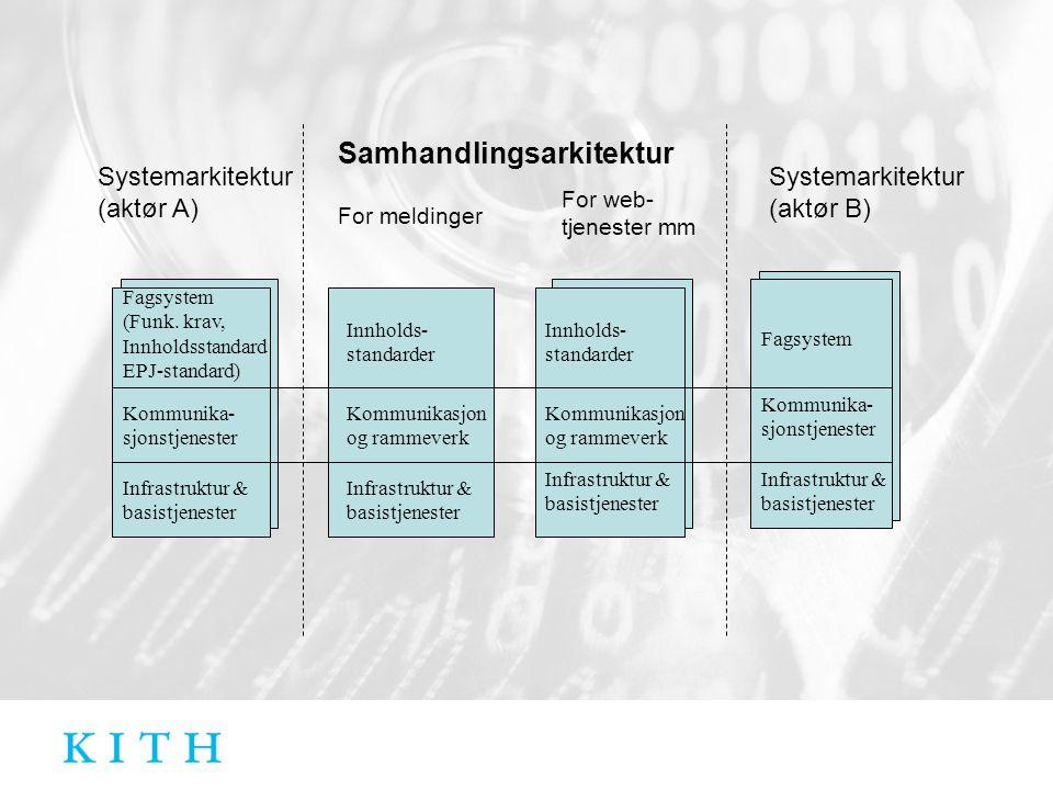 Infrastruktur & basistjenester Kommunika- sjonstjenester Fagsystem Systemarkitektur (aktør A) For meldinger Samhandlingsarkitektur Systemarkitektur (a