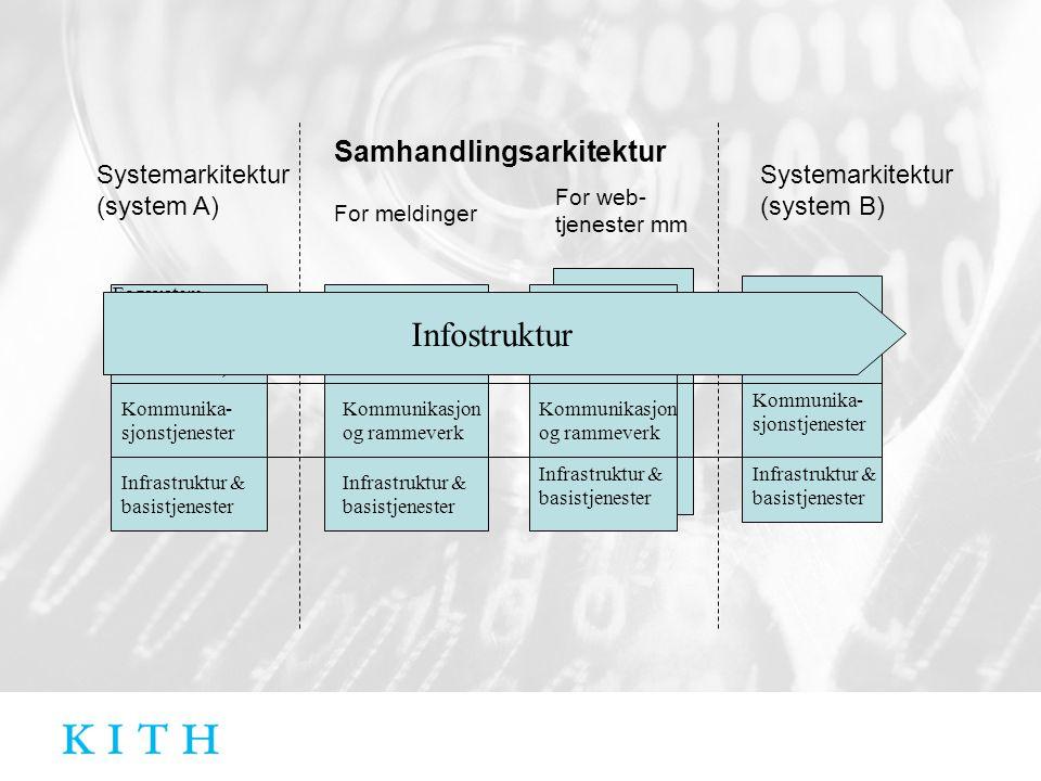 Infrastruktur & basistjenester Kommunika- sjonstjenester Fagsystem Systemarkitektur (system A) For meldinger Samhandlingsarkitektur Systemarkitektur (