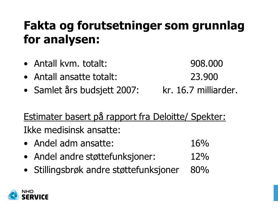 Fakta og forutsetninger som grunnlag for analysen: •Antall kvm. totalt:908.000 •Antall ansatte totalt:23.900 •Samlet års budsjett 2007:kr. 16.7 millia