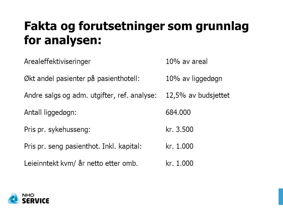 Fakta og forutsetninger som grunnlag for analysen: Arealeffektiviseringer10% av areal Økt andel pasienter på pasienthotell:10% av liggedøgn Andre salgs og adm.