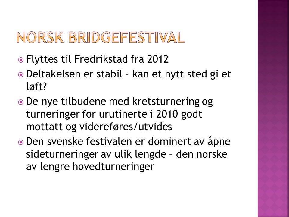  Flyttes til Fredrikstad fra 2012  Deltakelsen er stabil – kan et nytt sted gi et løft.