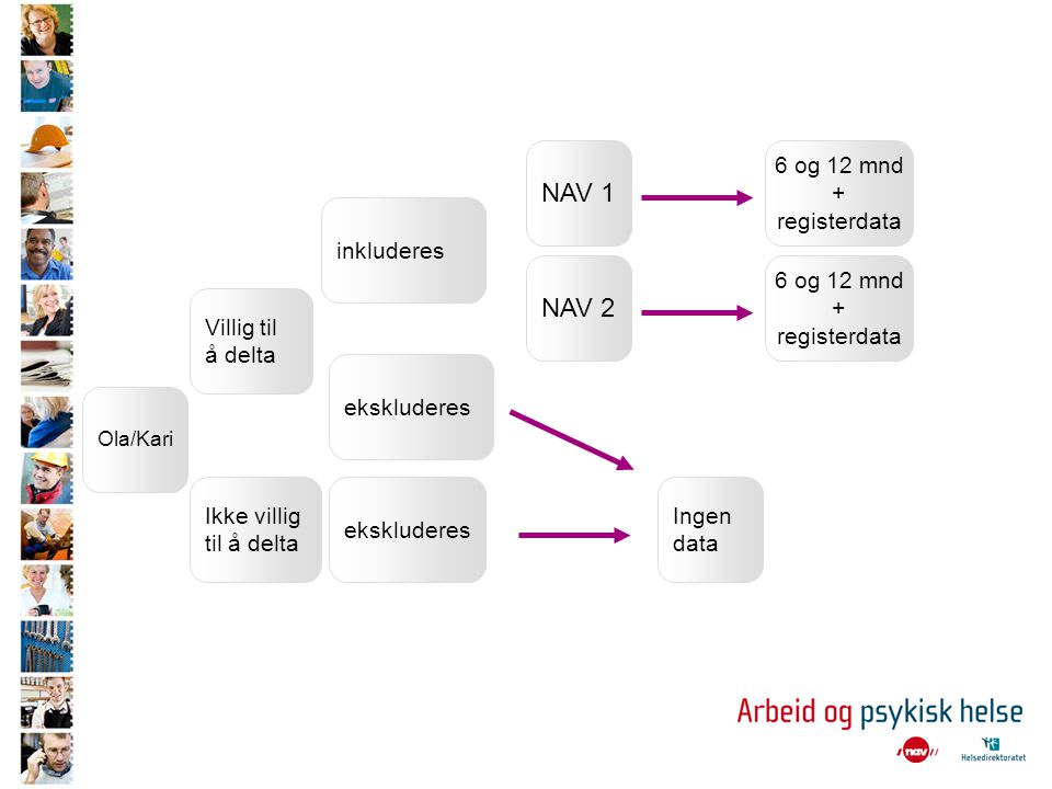 Ola/Kari Villig til å delta Ikke villig til å delta inkluderes NAV 1 NAV 2 ekskluderes Ingen data 6 og 12 mnd + registerdata 6 og 12 mnd + registerdat
