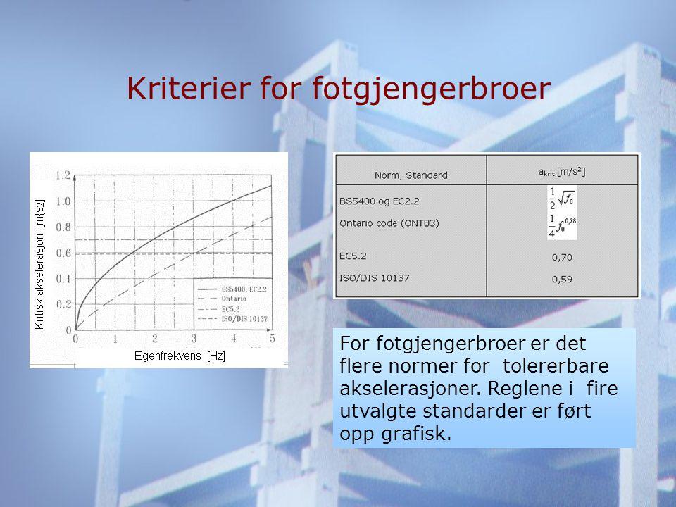 Kriterier for fotgjengerbroer For fotgjengerbroer er det flere normer for tolererbare akselerasjoner.