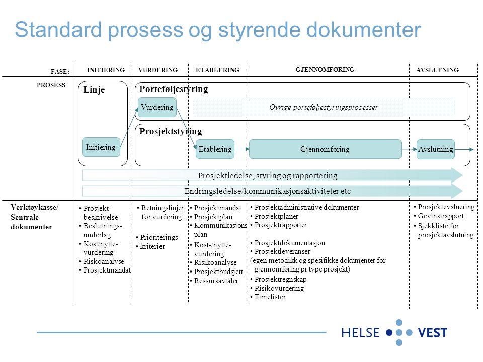 Linje Initiering Standard prosess og styrende dokumenter EtableringGjennomføring Avslutning Vurdering Porteføljestyring Prosjektstyring PROSESS Verktø