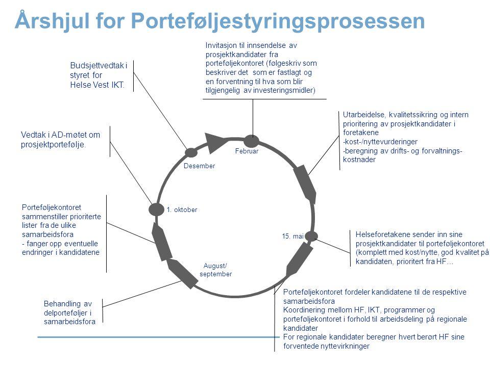 Årshjul for Porteføljestyringsprosessen Utarbeidelse, kvalitetssikring og intern prioritering av prosjektkandidater i foretakene - kost-/nyttevurderin