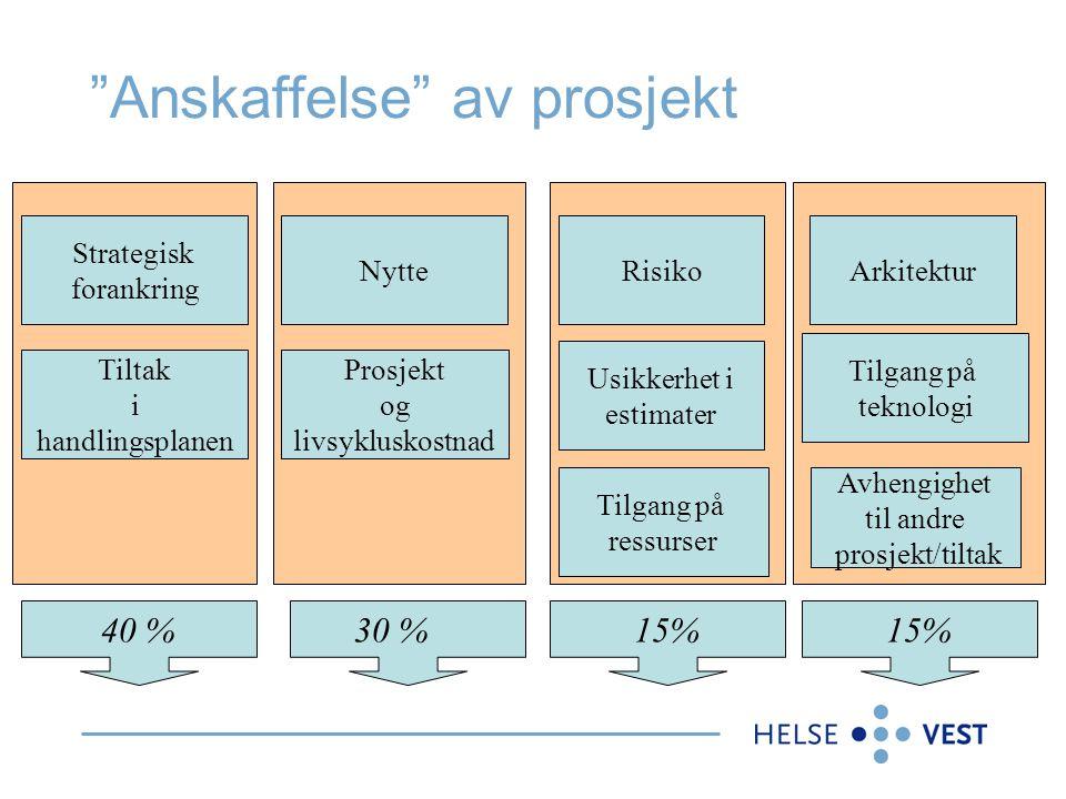 """""""Anskaffelse"""" av prosjekt Strategisk forankring Tiltak i handlingsplanen Prosjekt og livsykluskostnad Nytte Tilgang på teknologi Arkitektur Risiko Avh"""