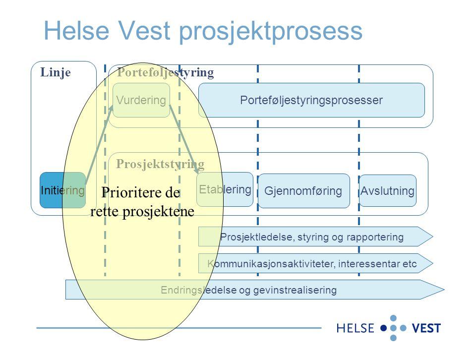 Helse Vest prosjektprosess Initiering Linje Porteføljestyring Prosjektstyring Vurdering Etablering Gjennomføring Avslutning Prosjektledelse, styring o