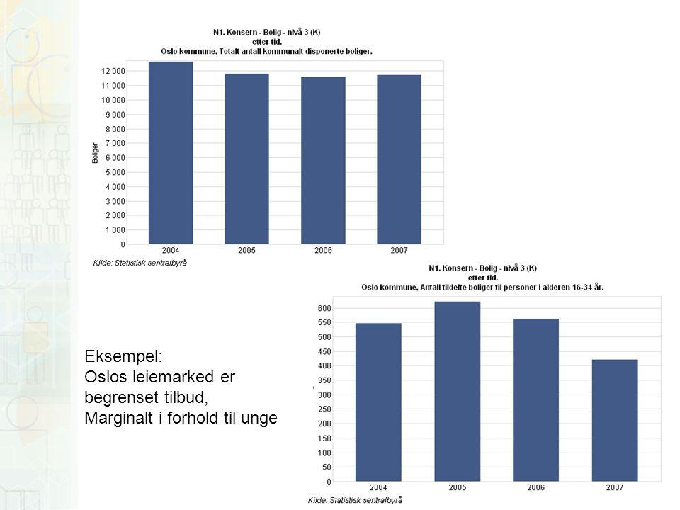 Eksempel: Oslos leiemarked er begrenset tilbud, Marginalt i forhold til unge