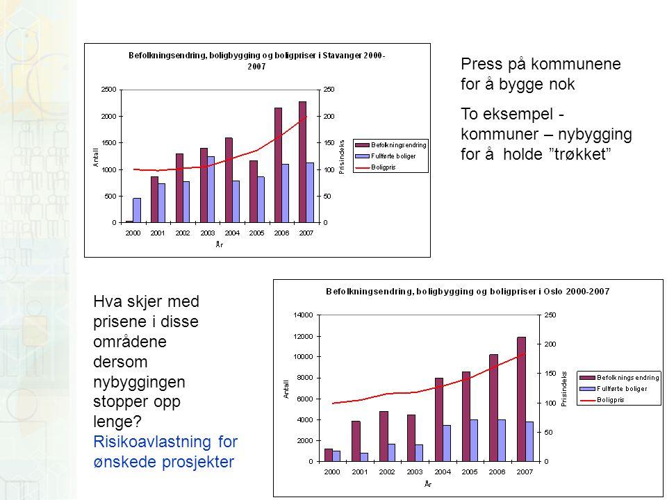 Eksperter frykter boligmangel Tidenes befolkningsvekst kombinert med stopp i boligbyggingen i Oslo kan presse boligprisene kraftig til værs.
