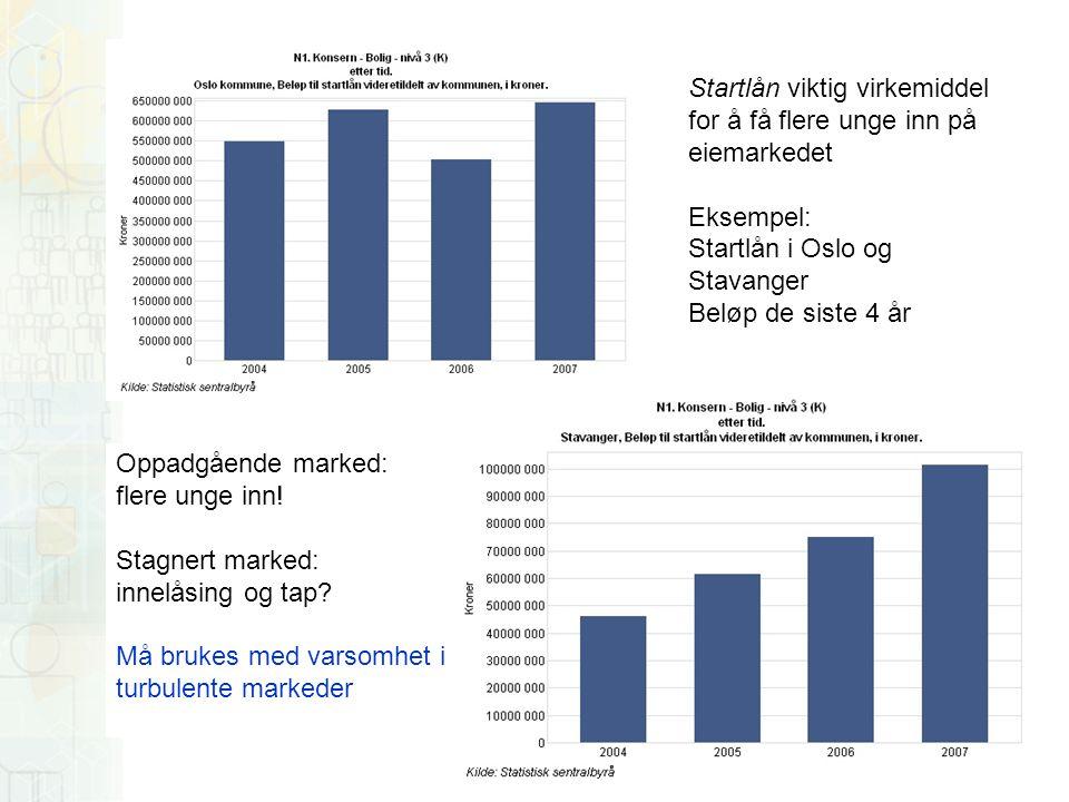 Startlån viktig virkemiddel for å få flere unge inn på eiemarkedet Eksempel: Startlån i Oslo og Stavanger Beløp de siste 4 år Oppadgående marked: flere unge inn.