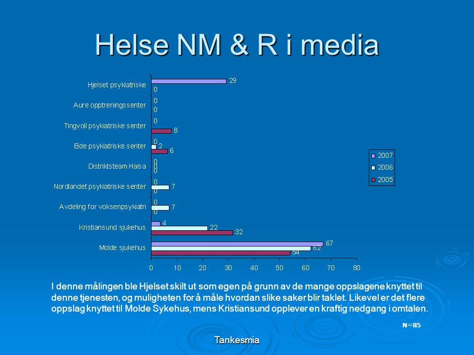 Tankesmia Helse NM & R i media I denne målingen ble Hjelset skilt ut som egen på grunn av de mange oppslagene knyttet til denne tjenesten, og mulighet
