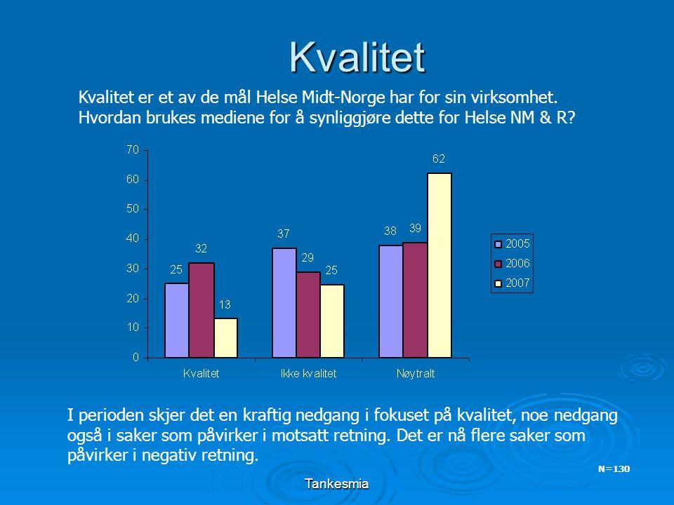 Tankesmia Kvalitet N=130 Kvalitet er et av de mål Helse Midt-Norge har for sin virksomhet. Hvordan brukes mediene for å synliggjøre dette for Helse NM