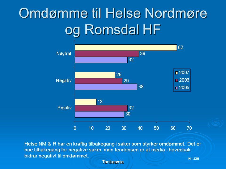 Tankesmia Omdømme til Helse Nordmøre og Romsdal HF Helse NM & R har en kraftig tilbakegang i saker som styrker omdømmet. Det er noe tilbakegang for ne