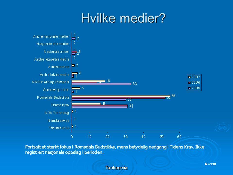 Tankesmia Hvilke medier? N=130 Fortsatt et sterkt fokus i Romsdals Budstikke, mens betydelig nedgang i Tidens Krav. Ikke registrert nasjonale oppslag