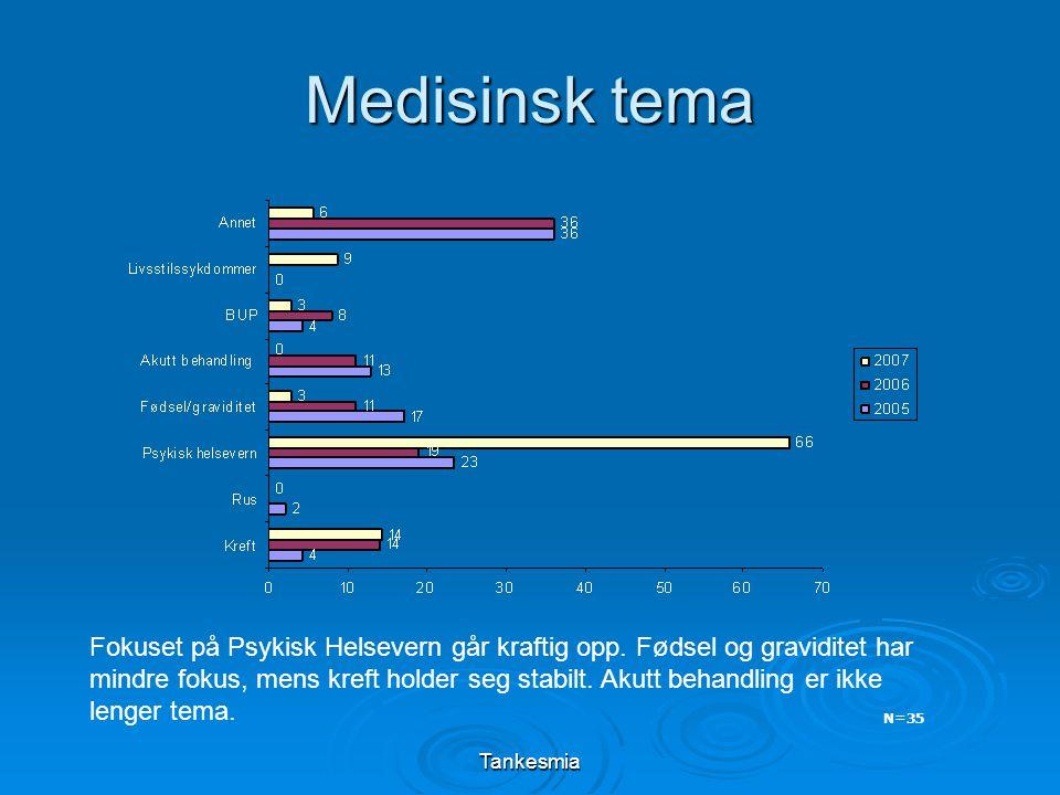 Tankesmia Medisinsk tema N=35 Fokuset på Psykisk Helsevern går kraftig opp. Fødsel og graviditet har mindre fokus, mens kreft holder seg stabilt. Akut