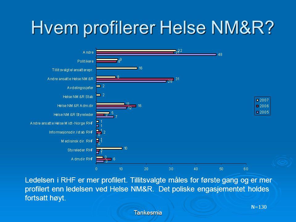 Tankesmia Hvem profilerer Helse NM&R? N=130 Ledelsen i RHF er mer profilert. Tillitsvalgte måles for første gang og er mer profilert enn ledelsen ved