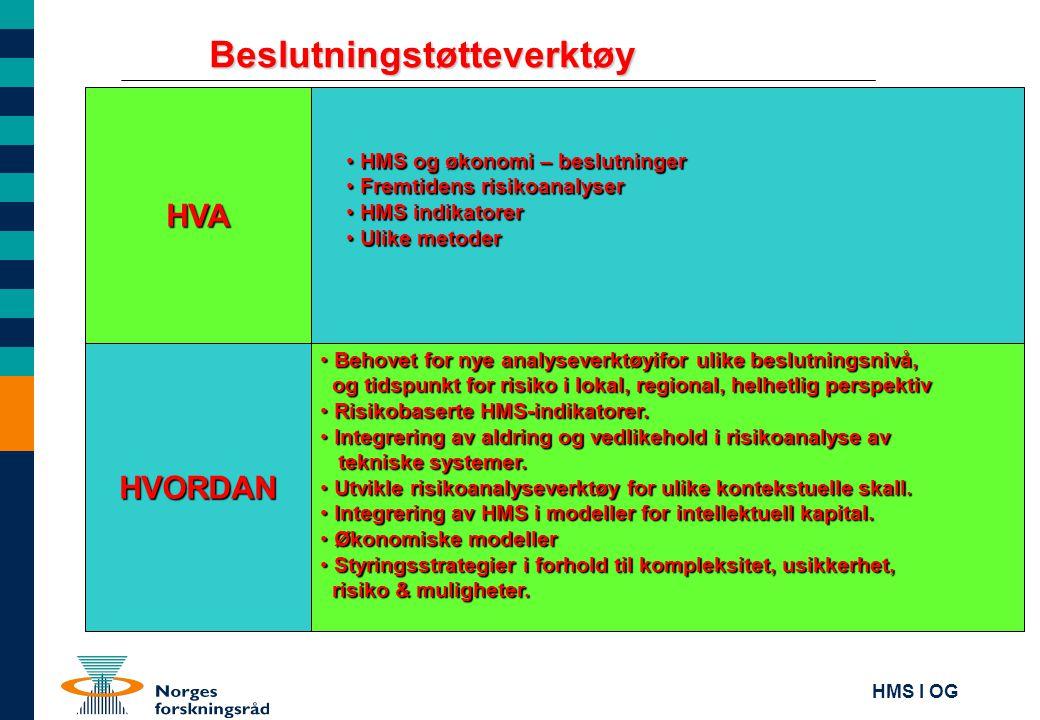 HMS I OG HVA BIP - Utvikling av felles HMS-indikatorer ; OLF HVORDAN • utvikle proaktive mål som grunnlag for skade- og ulykkesforebyggende innsats • intensivere helsefremmende strategier og tiltak • antall parametre må være begrenset og effektive • registrering og anlayse av parametrene må ikke være arbeidskrevende • • utvikle felles HMS-indikatorer • årlig monitorering av HMS-status på bransjenivå • forutsettes å bidra til erfaringsoverføring og nettverksarbeide mellom bedriften