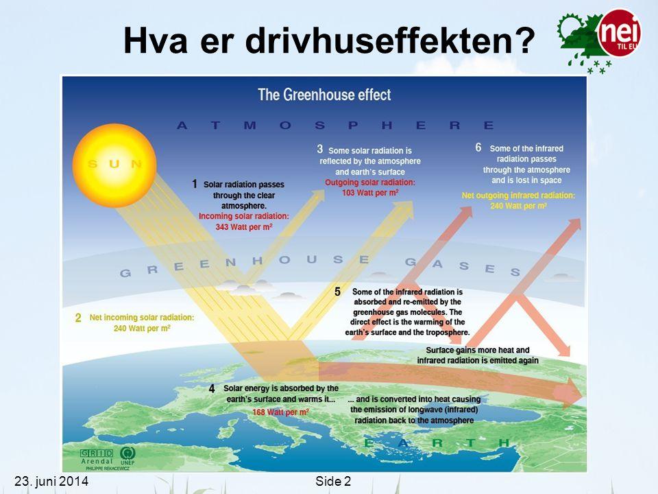 23. juni 2014Side 2 Hva er drivhuseffekten?