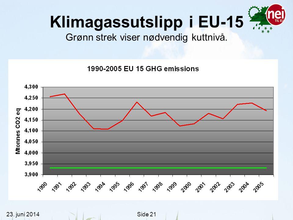 23. juni 2014Side 21 Klimagassutslipp i EU-15 Grønn strek viser nødvendig kuttnivå.