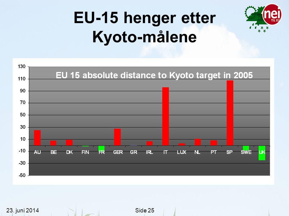 23. juni 2014Side 25 EU-15 henger etter Kyoto-målene