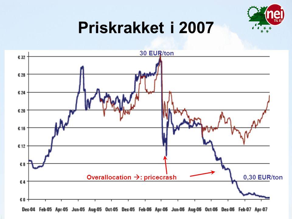 23. juni 2014Side 30 Priskrakket i 2007 Overallocation  : pricecrash 30 EUR/ton 0,30 EUR/ton