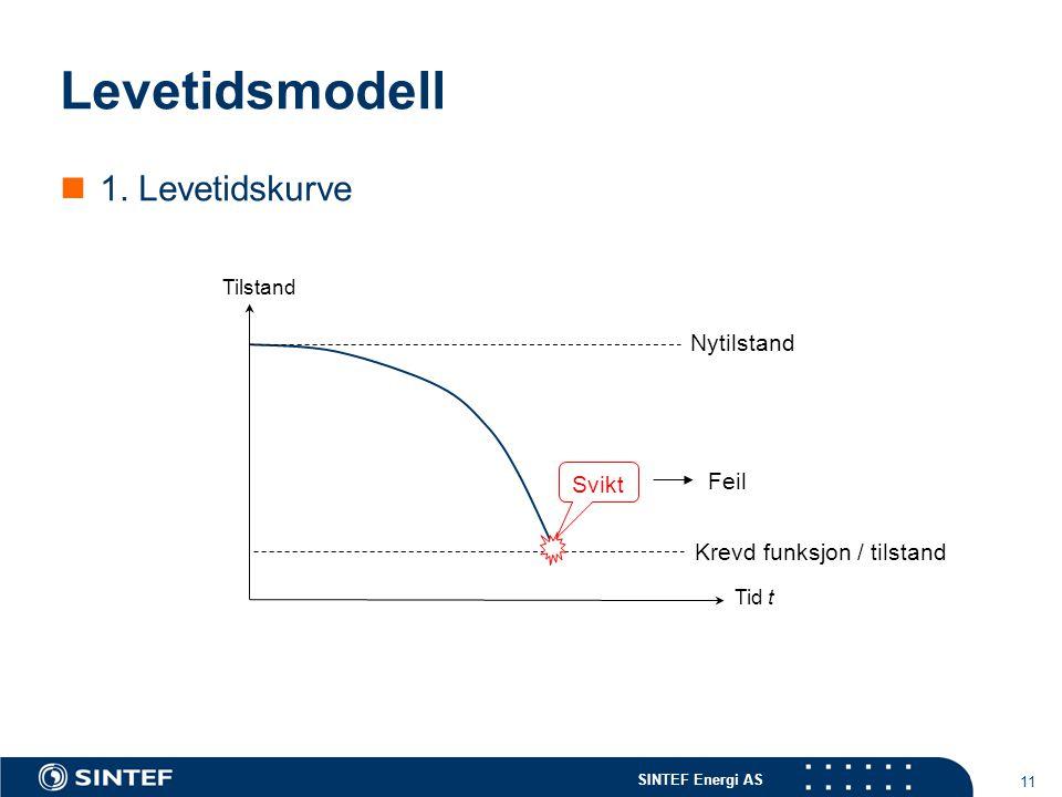 SINTEF Energi AS 11 Levetidsmodell Tilstand Nytilstand Feil Tid t Svikt Krevd funksjon / tilstand  1. Levetidskurve