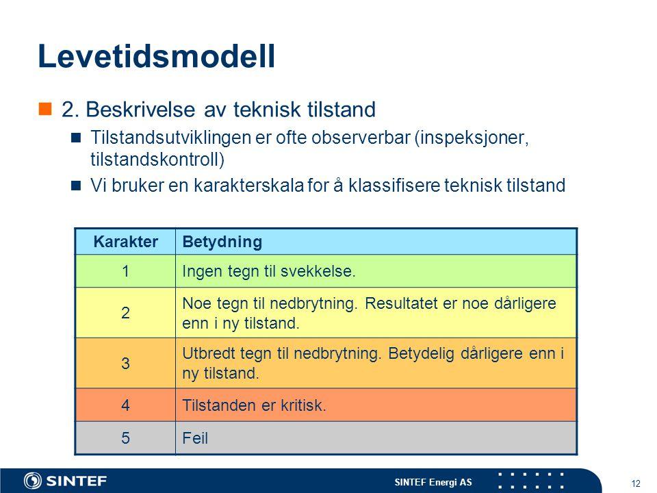 SINTEF Energi AS 12 Levetidsmodell  2. Beskrivelse av teknisk tilstand  Tilstandsutviklingen er ofte observerbar (inspeksjoner, tilstandskontroll) 