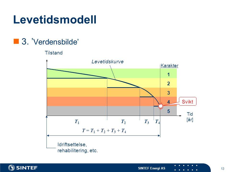 SINTEF Energi AS 13 Levetidsmodell  3. ' Verdensbilde' 1 2 3 4 5 Tilstand Tid [år] Karakter T3T3 T1T1 T2T2 T4T4 Idriftsettelse, rehabilitering, etc.