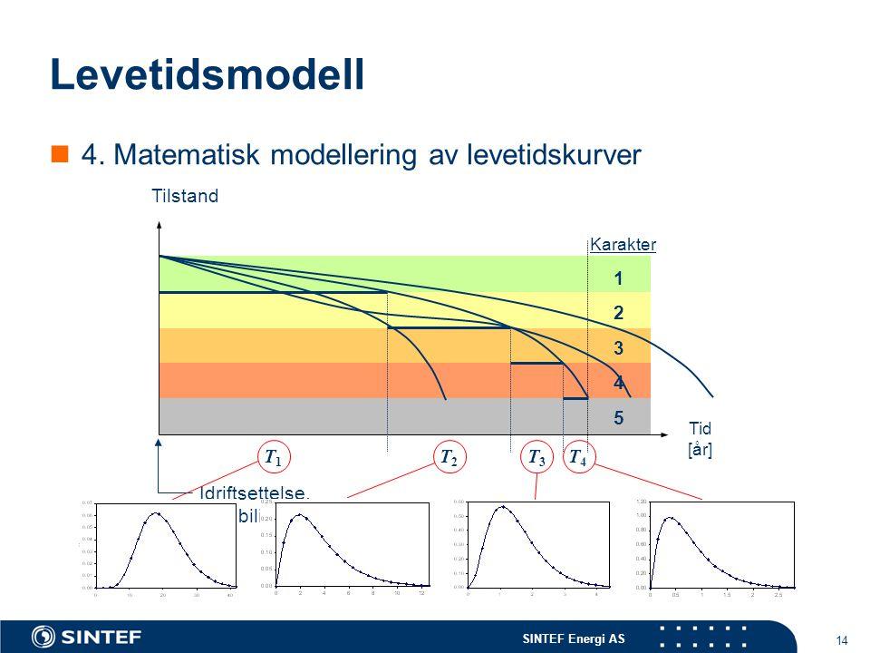 SINTEF Energi AS 14 Levetidsmodell  4. Matematisk modellering av levetidskurver 1 2 3 4 5 Tilstand Tid [år] Karakter T3T3 T1T1 T2T2 T4T4 Idriftsettel