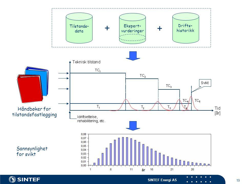 SINTEF Energi AS 19 Håndbøker for tilstandsfastlegging Tilstands- data + Drifts- historikk + Ekspert- vurderinger Sannsynlighet for svikt