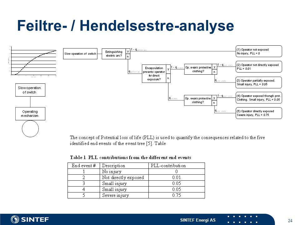 SINTEF Energi AS 24 Feiltre- / Hendelsestre-analyse