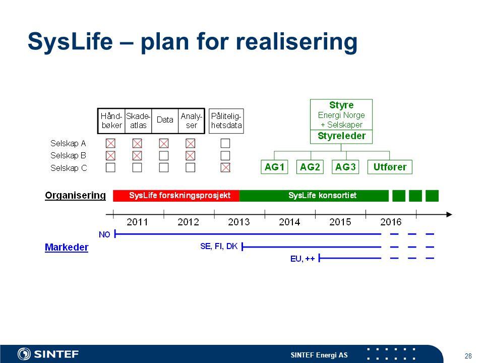 SINTEF Energi AS 28 SysLife – plan for realisering