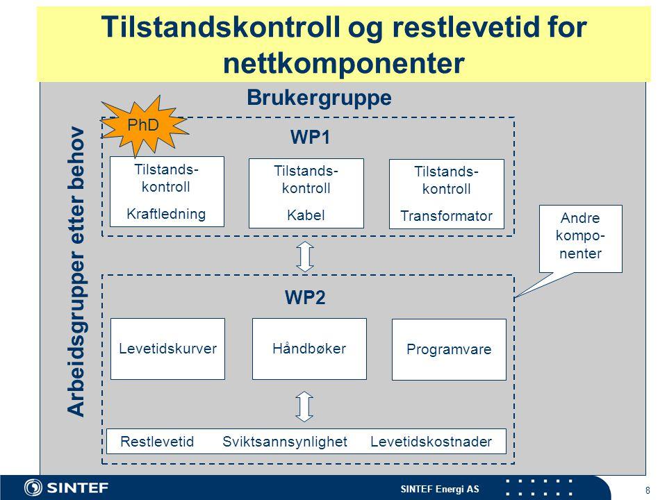 SINTEF Energi AS 8 Brukergruppe Tilstandskontroll og restlevetid for nettkomponenter Tilstands- kontroll Kraftledning Tilstands- kontroll Kabel Tilsta