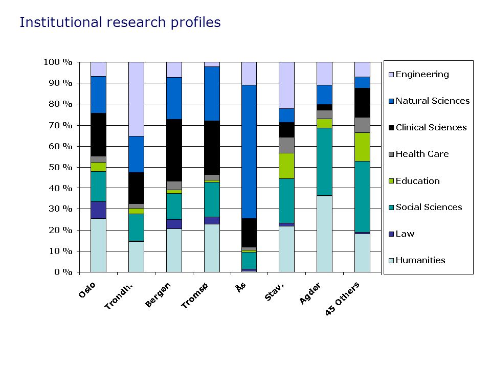 Institutional research profiles