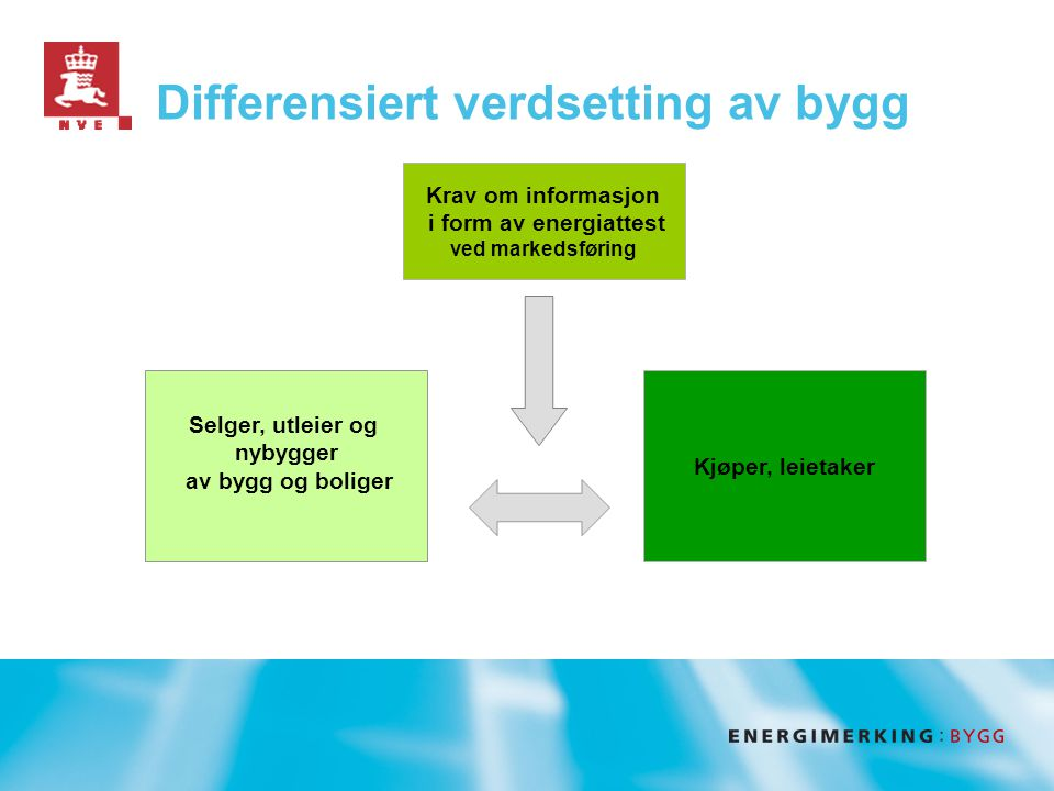 Differensiert verdsetting av bygg Kjøper, leietaker Selger, utleier og nybygger av bygg og boliger Krav om informasjon i form av energiattest ved markedsføring