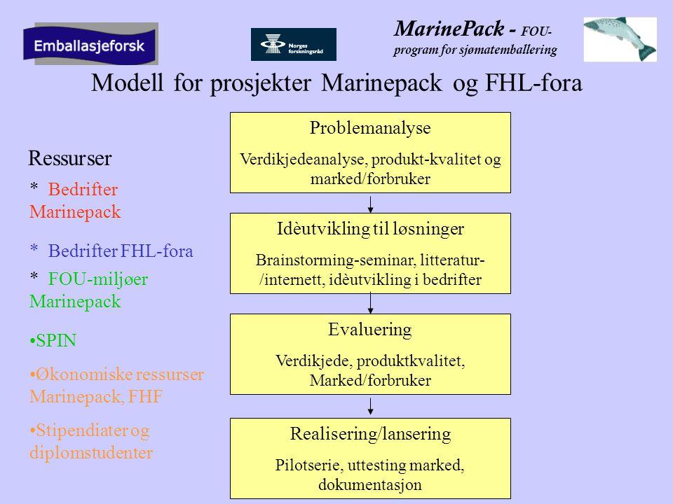 MarinePack - FOU- program for sjømatemballering Modell for prosjekter Marinepack og FHL-fora Problemanalyse Verdikjedeanalyse, produkt-kvalitet og marked/forbruker Idèutvikling til løsninger Brainstorming-seminar, litteratur- /internett, idèutvikling i bedrifter Evaluering Verdikjede, produktkvalitet, Marked/forbruker Realisering/lansering Pilotserie, uttesting marked, dokumentasjon Ressurser * Bedrifter Marinepack * Bedrifter FHL-fora * FOU-miljøer Marinepack •SPIN •Økonomiske ressurser Marinepack, FHF •Stipendiater og diplomstudenter