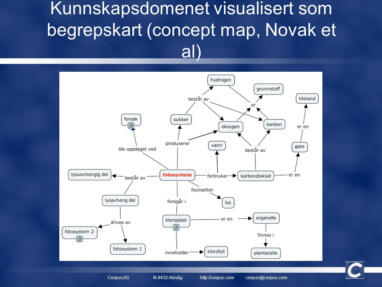 Cerpus ASN-8432 Alsvåghttp://cerpus.comcerpus@cerpus.com Kunnskapsdomenet visualisert som begrepskart (concept map, Novak et al)