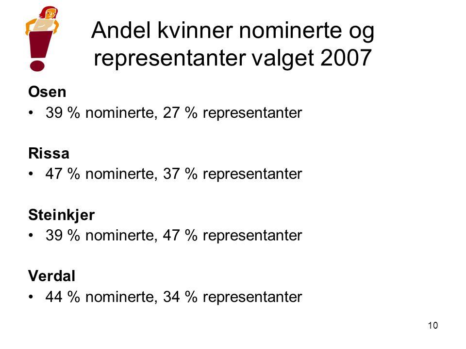 10 Andel kvinner nominerte og representanter valget 2007 Osen •39 % nominerte, 27 % representanter Rissa •47 % nominerte, 37 % representanter Steinkjer •39 % nominerte, 47 % representanter Verdal •44 % nominerte, 34 % representanter