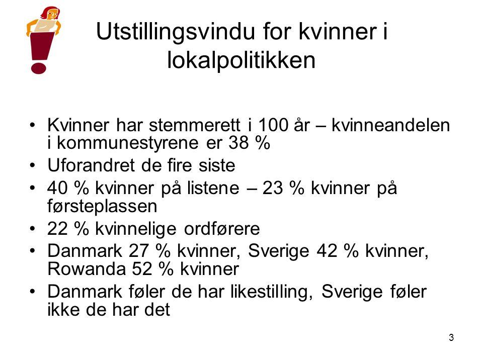 3 Utstillingsvindu for kvinner i lokalpolitikken •Kvinner har stemmerett i 100 år – kvinneandelen i kommunestyrene er 38 % •Uforandret de fire siste •40 % kvinner på listene – 23 % kvinner på førsteplassen •22 % kvinnelige ordførere •Danmark 27 % kvinner, Sverige 42 % kvinner, Rowanda 52 % kvinner •Danmark føler de har likestilling, Sverige føler ikke de har det