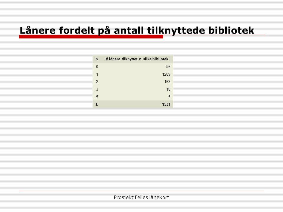 Prosjekt Felles lånekort Lånere fordelt på antall tilknyttede bibliotek n# lånere tilknyttet n ulike bibliotek 056 11289 2163 318 55 Σ1531