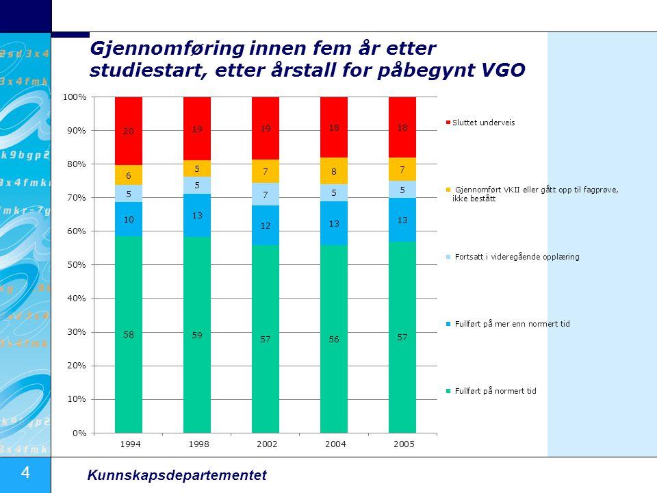 4 Kunnskapsdepartementet Gjennomføring innen fem år etter studiestart, etter årstall for påbegynt VGO