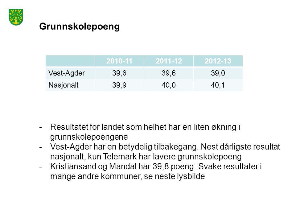 Grunnskolepoeng 2010-112011-122012-13 Vest-Agder39,6 39,0 Nasjonalt39,940,040,1 -Resultatet for landet som helhet har en liten økning i grunnskolepoengene -Vest-Agder har en betydelig tilbakegang.