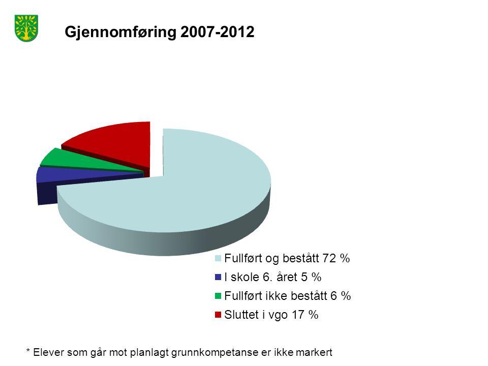 Gjennomføring 2007-2012 * Elever som går mot planlagt grunnkompetanse er ikke markert