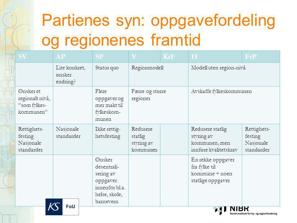 Partienes syn: oppgavefordeling og regionenes framtid SVAPSPVKrFHFrP Lite konkret, ønsker endring.