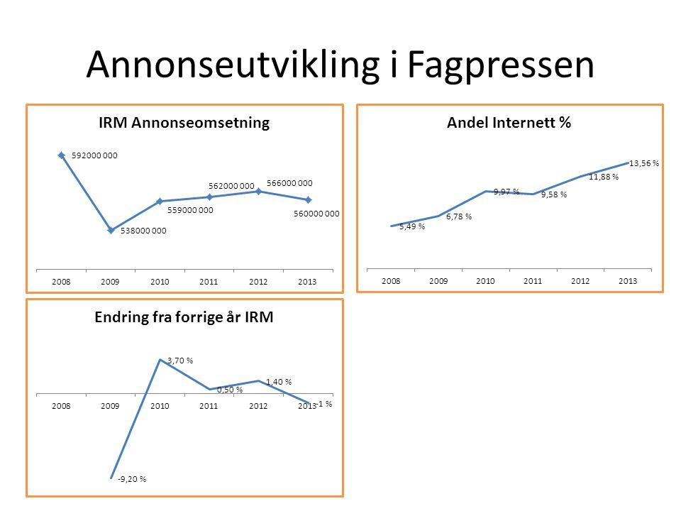 Annonseutvikling i Fagpressen