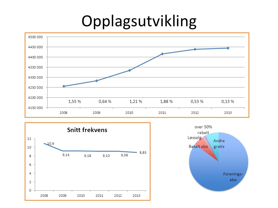 Opplagsutvikling 1,55 %0,64 %1,21 %1,88 %0,53 %0,13 %