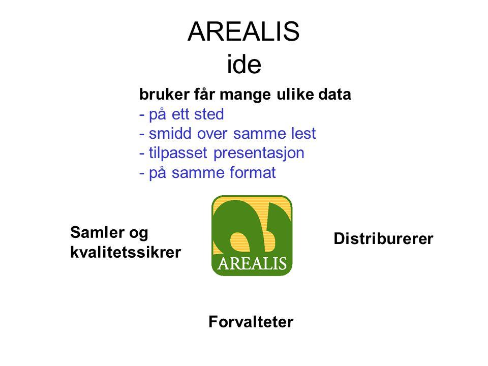 AREALIS ide Samler og kvalitetssikrer Forvalteter Distriburerer bruker får mange ulike data - på ett sted - smidd over samme lest - tilpasset presentasjon - på samme format