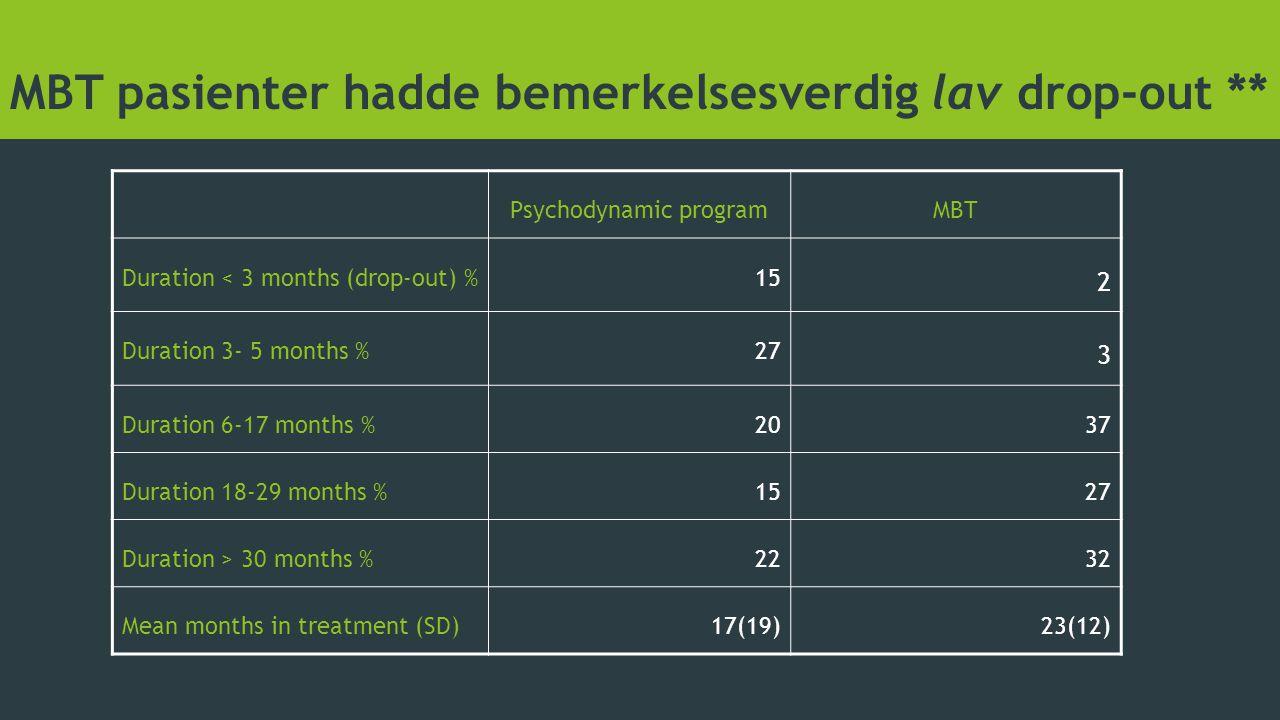 MBT pasienter hadde bemerkelsesverdig lav drop-out ** Psychodynamic programMBT Duration < 3 months (drop-out) %15 2 Duration 3- 5 months %27 3 Duratio
